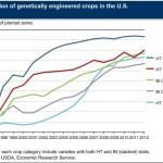 Používanie pesticídov a GMO technológií spôsobilo veľa problémov